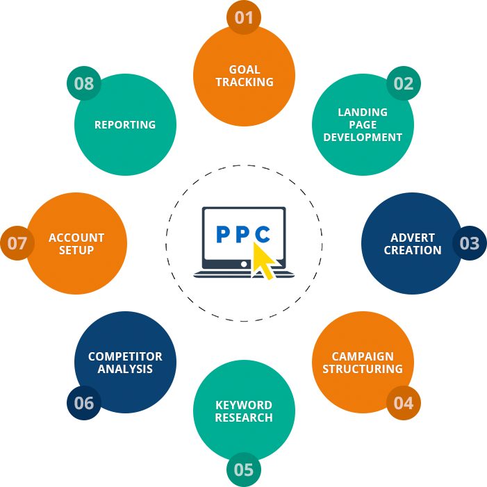 PPC and keyword research